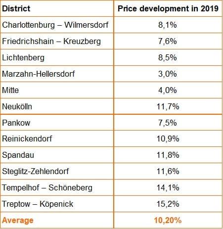 Berlin house prices development - 2020 real estate market report