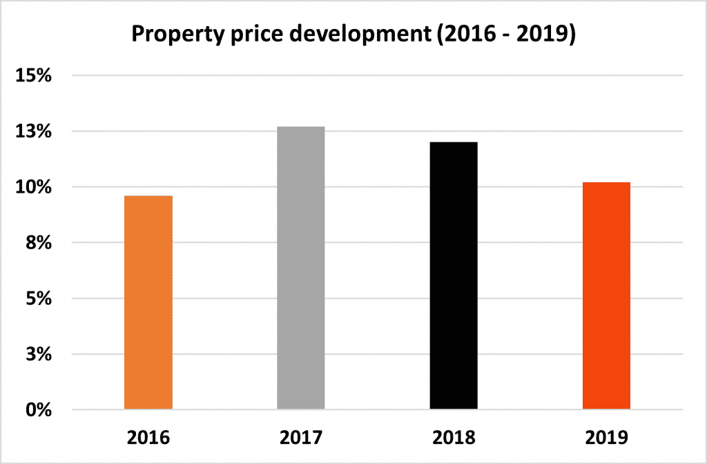 Berlin house prices development for the period between 2016 and 2019