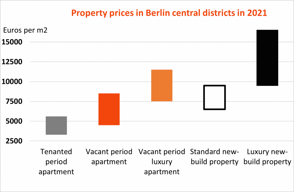 Property prices in Berlin central districts in 2021